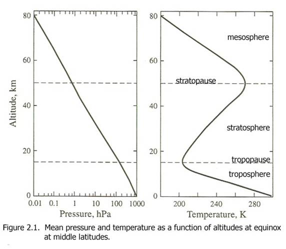 altitude temperature relationship