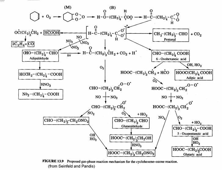 Oxidation Ozone Mechanism Oxidation by Ozone