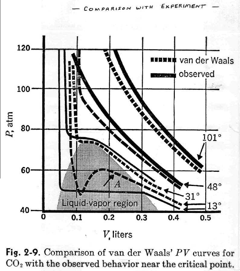 sf 6 critical point 456 c 366 atm 076 gml the van der waals - pchem